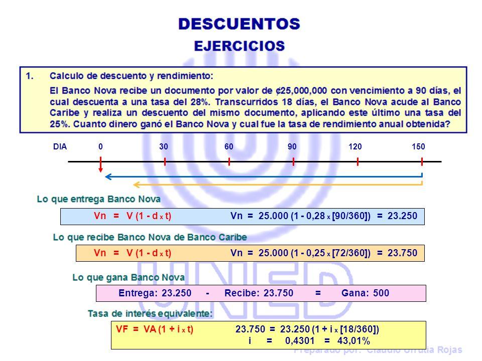 Vn = V (1 - d x t) Vn = 25.000 (1 - 0,28 x [90/360]) = 23.250